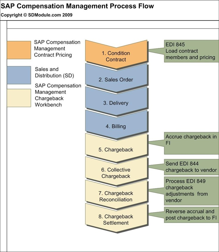 SAP Chargebacks Without Vistex Process ERP Training