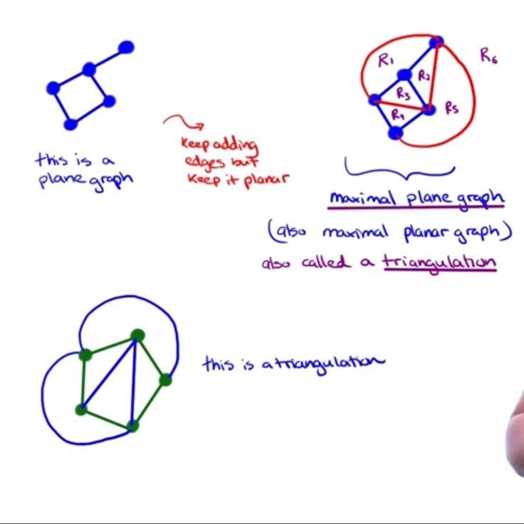 Maximal planar graph : keep adding edge until crossover. Triangulation.
