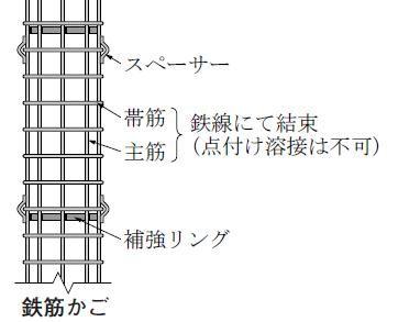 主筋と帯筋    鉄線で結束。  点付け溶接はしない。    主筋と帯筋は点で接するため、溶接すると点付け溶接となり、急冷による強度低下が生じる。    帯筋の継手    片面溶接(フレアーグルーブアーク溶接)。    帯筋をぐるっと回したときの重なり部分。溶接長さは10d以上(鉄筋径の10倍以上)。    補強リング    主筋に堅固に溶接。    補強リングは幅が厚く主筋と点付け溶接とはならないので溶接でガッチリ接合。    鉄筋かご相互の接続    重ね継手。主筋どうしを鉄線で結束。    鉄筋かご相互を継ぐ場合、主筋を重ね継手とする。