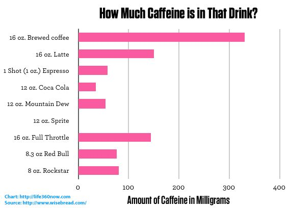 Caffeine In A Cup Of Coffee Vs Mountain Dew