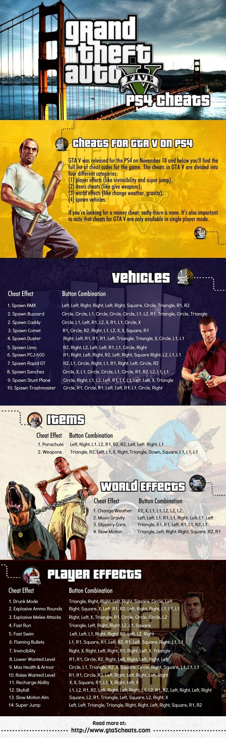 This is the full list of official cheat codes for Grand Theft Auto V (GTA V) on the Playstation 4 (PS4). We have a bunch of notes that we highly recommend you read before using the cheats. Read more at http://www.gta5cheats.com #playstation4
