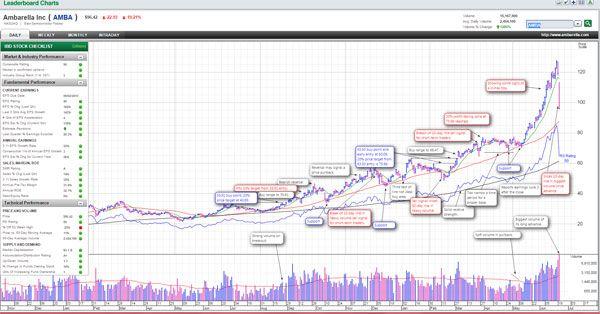 Ambarella Stock Plummets On Short-Seller's Report AMBA - Investors.com
