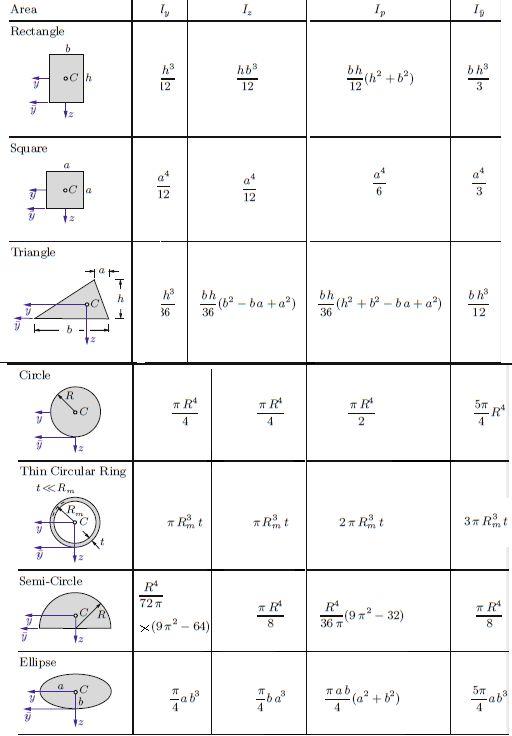 Mechanical Tips By Er Saurav Sahgal Moment Of Inertia