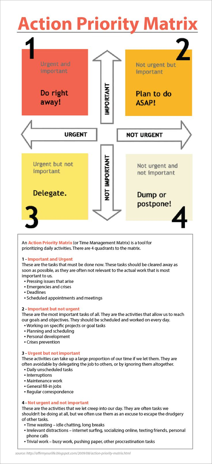 """The Action Priority Matrix"" -- important, urgent, non-important, non-urgent...."