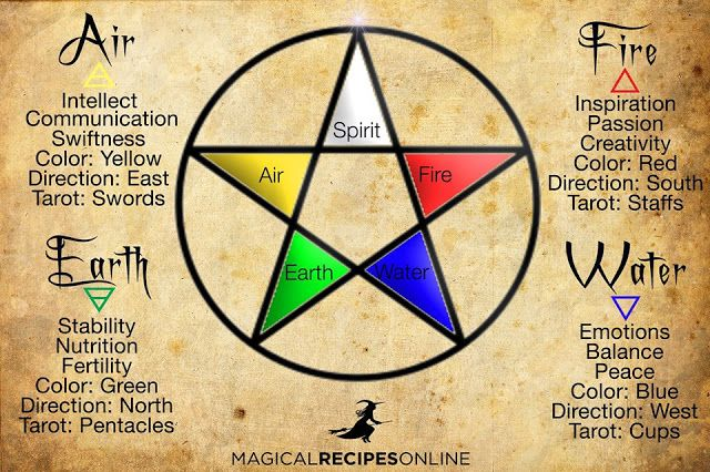 Elemental Magic The Blessing of the Elements:  A spell to invoke the power of the elements into your everyday life