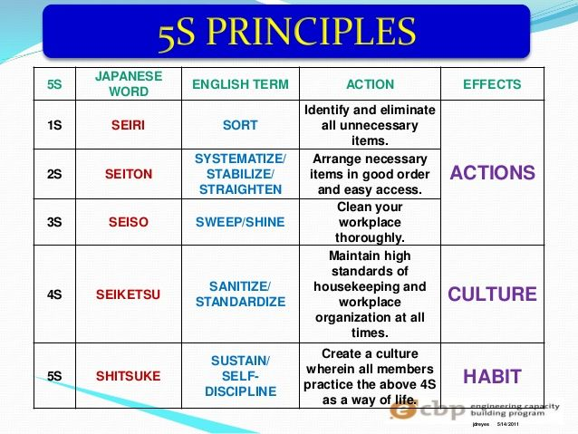 Image Result For 5s Principles Of Housekeeping Action Words Housekeeping Lesson Plans