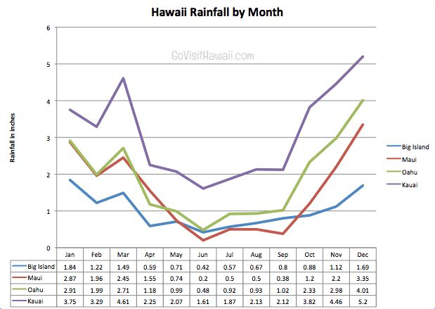 Is November a good month for a Hawaii vacation