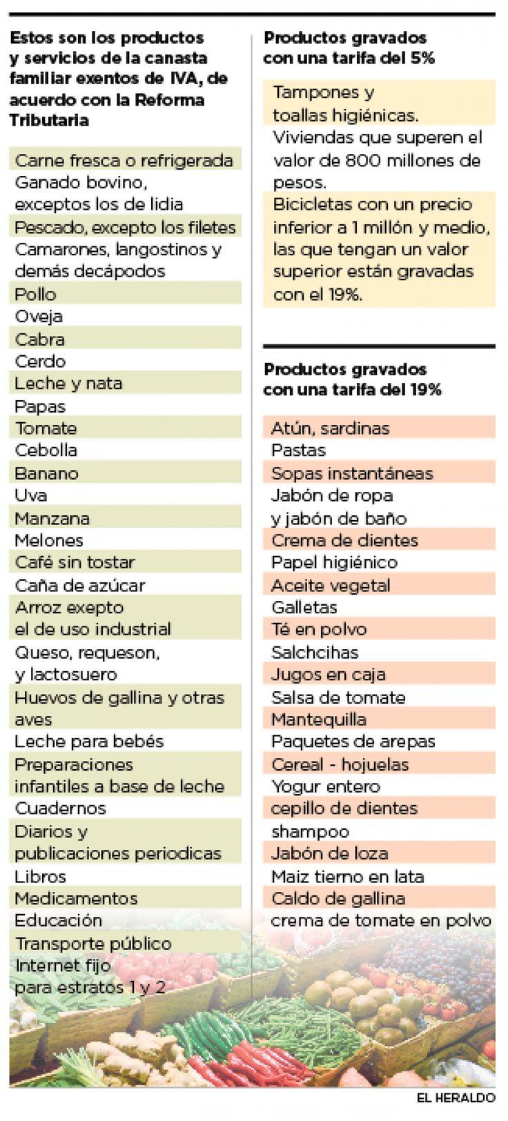 Tome nota de los productos de la canasta familiar que deben pagar IVA | El Heraldo