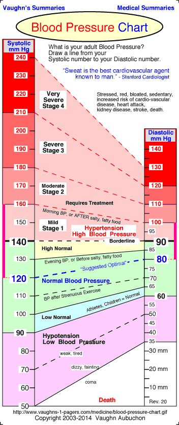 Best 25+ Blood pressure chart ideas on Pinterest High blood - heart rate chart template