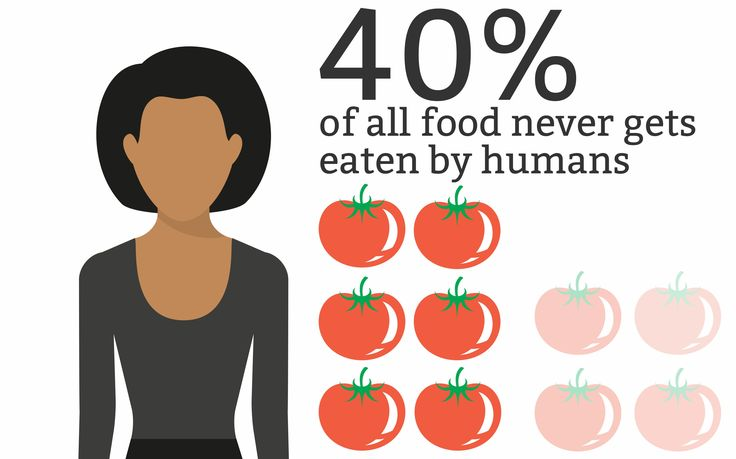 [Infographic] Food waste facts to make you think twice | 1 Million Women