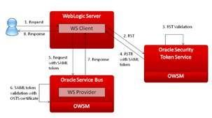 Working with Oracle Security Token Service in an Architecture Involving Oracle WebLogic and Oracle Service Bus by Ronaldo Fernandes | SOA Co...