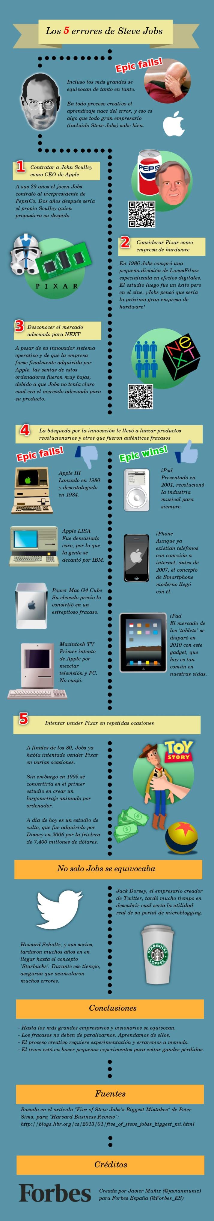5 Errores de Steve Jobs
