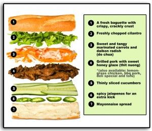 Nom Nom trucks Bahn mi diagram*