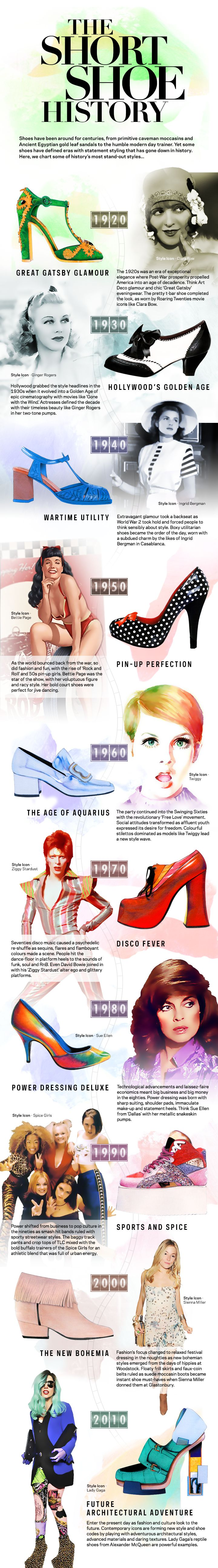 The Short Shoe History #infographic