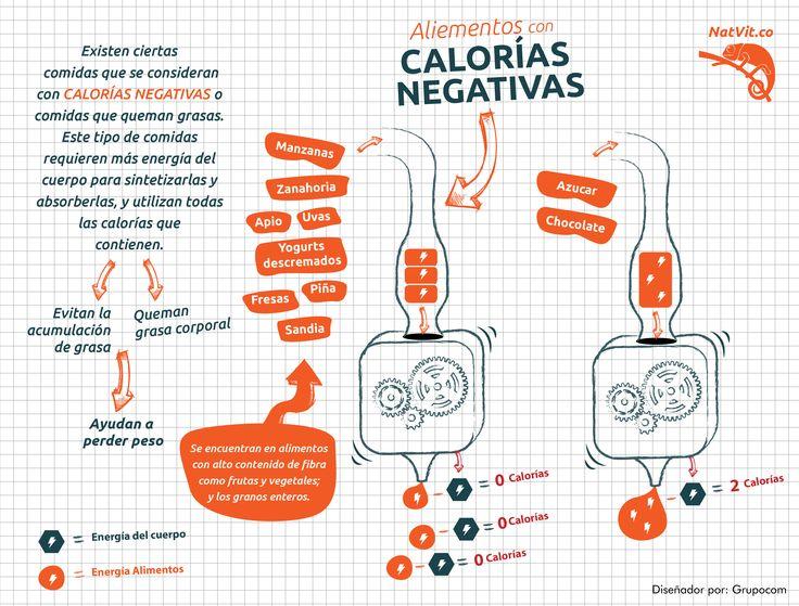 Las calor as negativas nutricion saludable alimentaci n natvit infograf as de vida - Las calorias de los alimentos ...