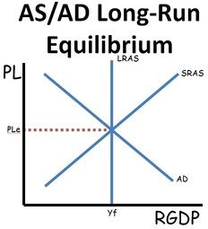 Here you will find a rundown of the Aggregate Supply/Aggregate Demand model of the economy with both SRAS and LRAS along with a flash review game.