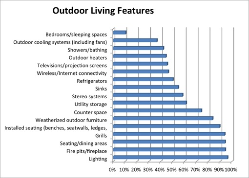 Top Outdoor Living Trends for 2011 - outdoor living featuresLandscapes Features, 2011 American, Living Features, Green Gardens, Outdoor, Living Trends, Landscapes Infographic, Landscapes Architecture, Favorite Spaces