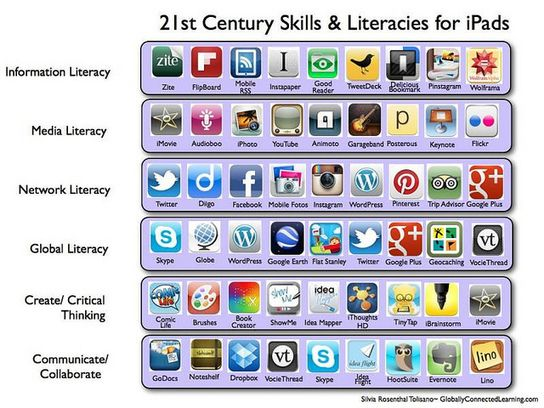21st Century Skills & Literacies for the iPad