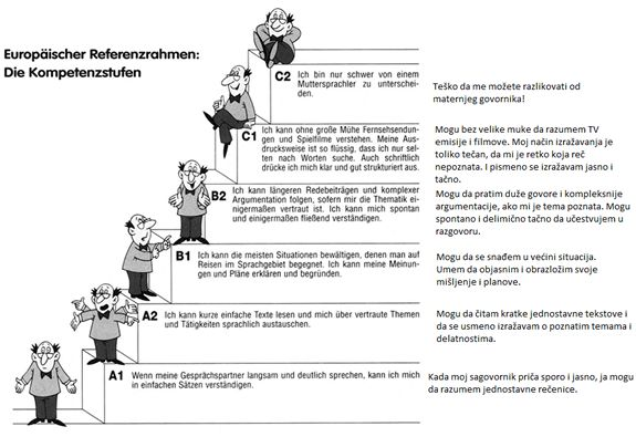 nemacki jezik kursevi beograd