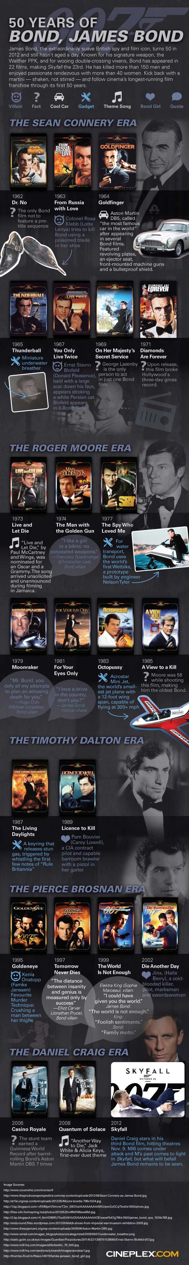 007 Bond infographic on: HISTORY of by Cineplex • ...from Bond1 Dr No 1962 to Bond24 SkyFall 2012