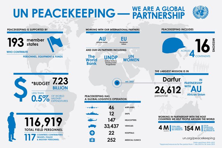 Peacekeeping Fact Sheet. United Nations Peacekeeping, infographic