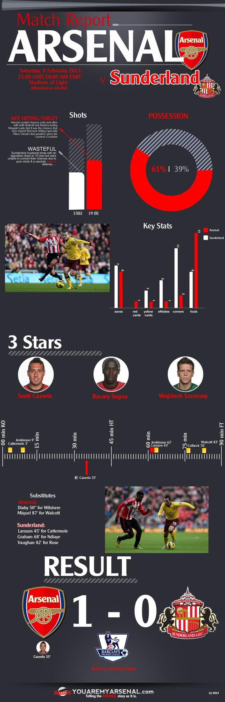 Arsenal v Sunderland Match Report Infographic