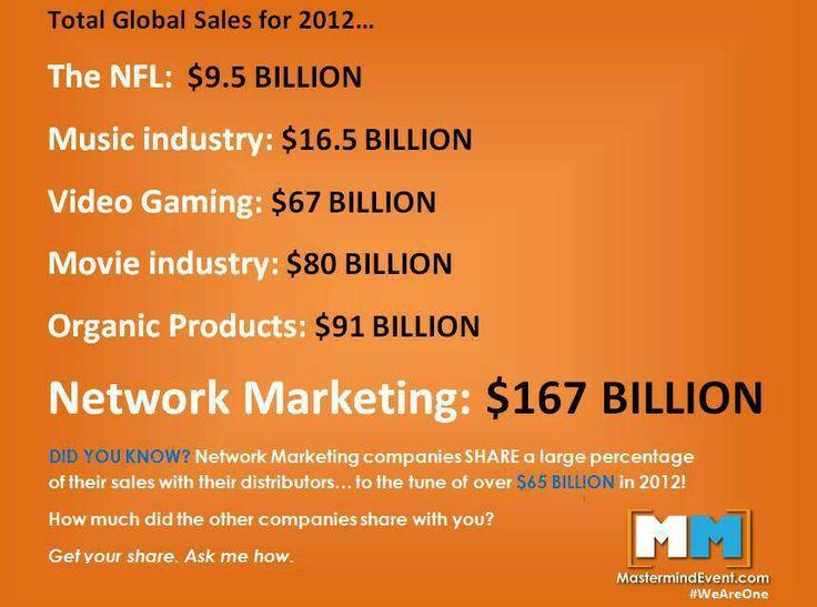Cifras que confirman que el Network Marketing es la Mejor Industria para Desarrollar Negocios