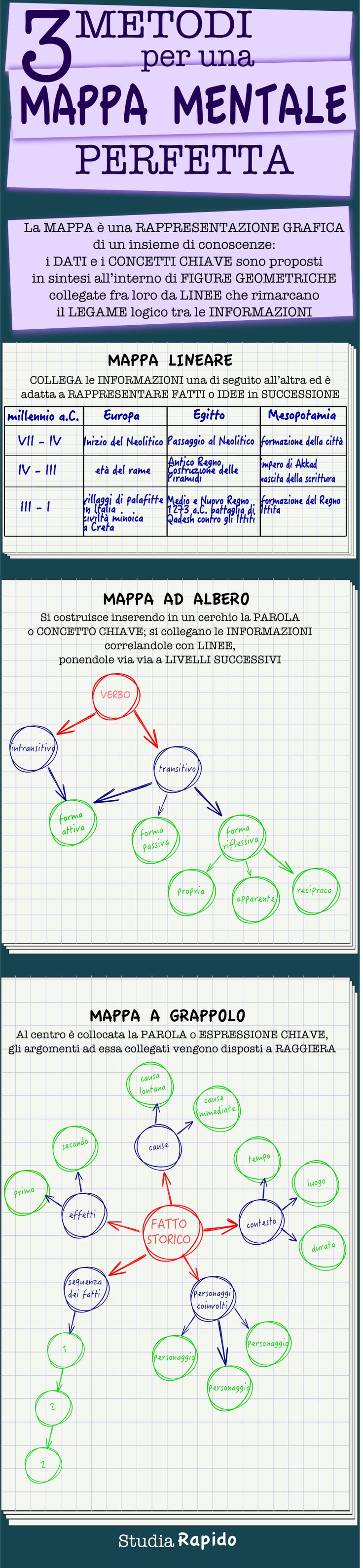 3 metodi per una mappa mentale perfetta