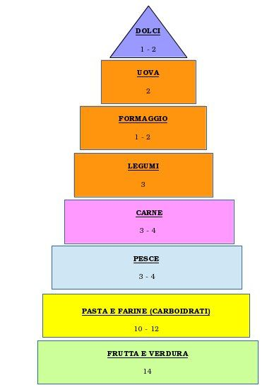Piramide alimentare: per ricordare la quantità settimanale di ogni cibo