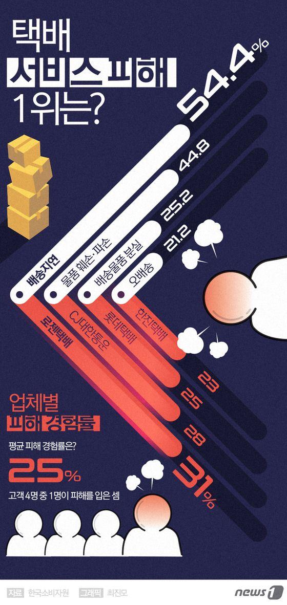 [그래픽뉴스] 택배서비스 피해 1위는 http://news1.kr/photos/details/?2350095 Designer, Jinmo Choi. #inforgraphic #inforgraphics #design #graphic #graphics #인포그래픽 #뉴스1 #뉴스원 [© 뉴스1코리아(news1.kr), 무단 전재 및 재배포 금지]