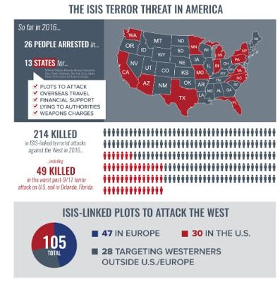 ARCHIVE - IISCA: 2016 September Terror Threat Snapshot --- U.S.A. H...