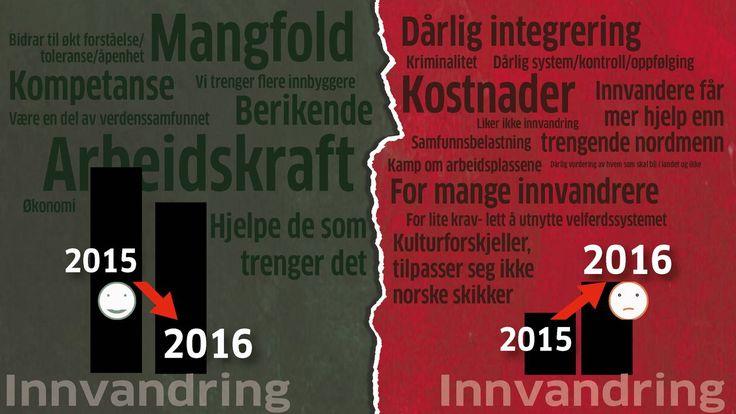 Langt færre mener innvandring er bra for Norge - Aftenposten