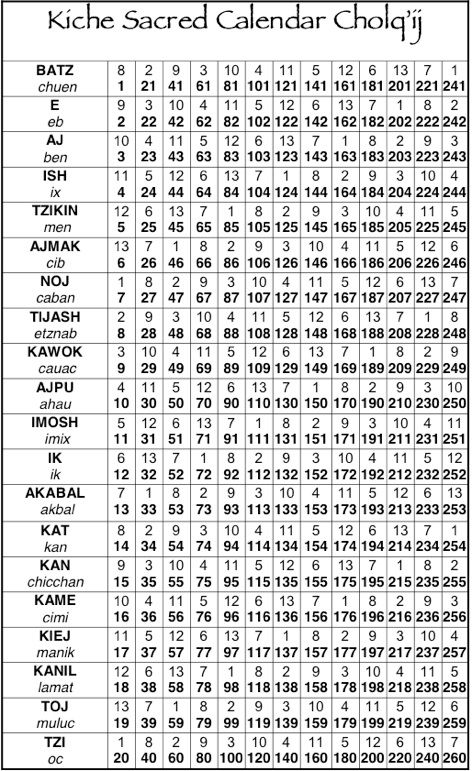 Image Gallery Mayan Birth Chart Calculator
