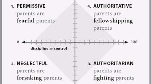 Focus on the family: effective discipline
