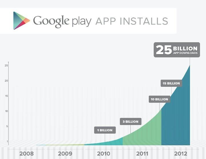 Google Play Usage