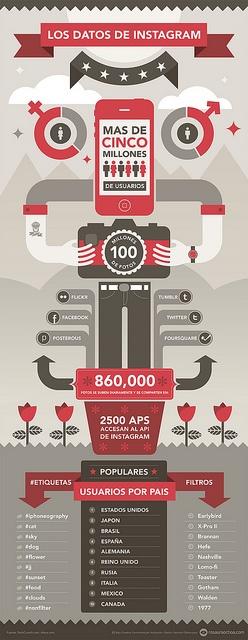 Infografia Instagram by Rosaura Ochoa, via Flickr    http://www.flickr.com/photos/rosauraochoa/5842694000/sizes/l/in/photostream/#    http://www.flickr.com/photos/rosauraochoa/