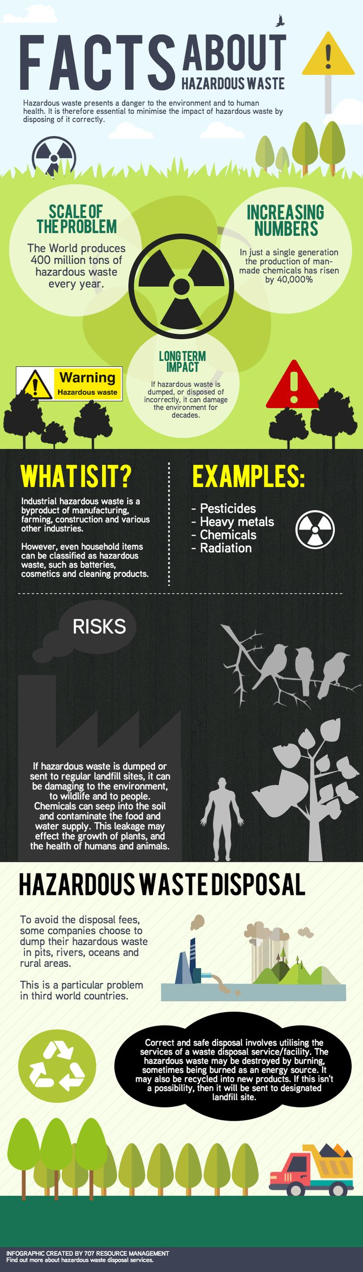 Facts about Hazardous waste