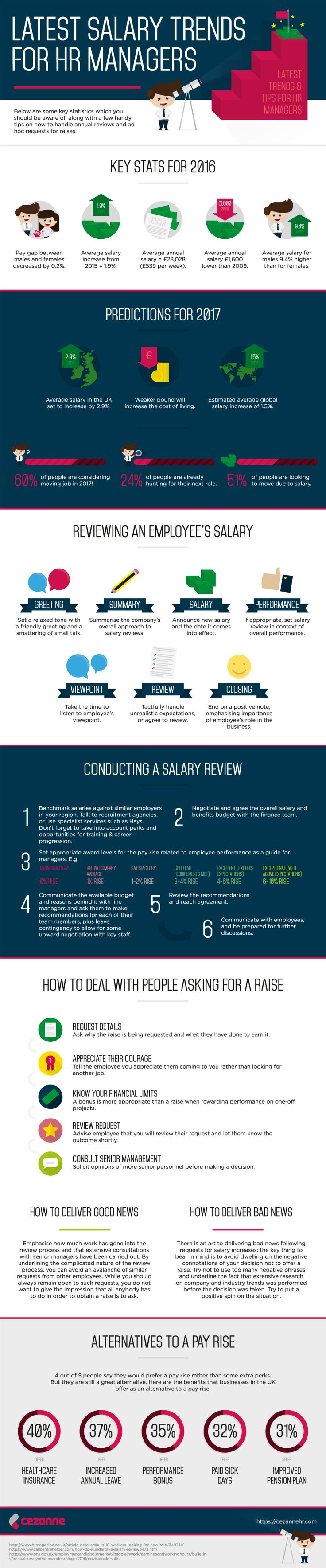 17 best images about career infographics supply latest salary trends for hr managers