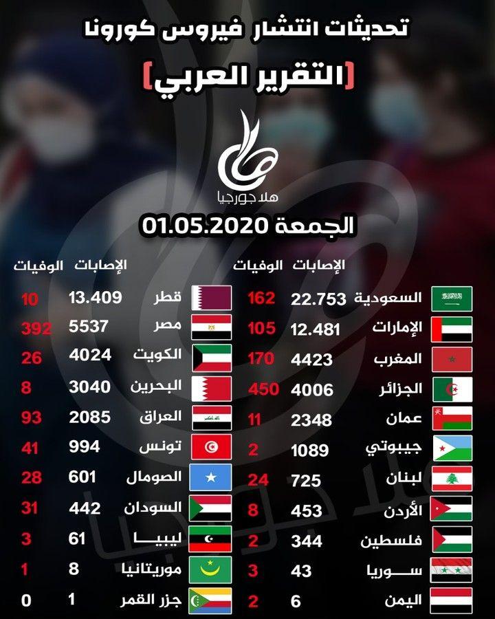 إحصائيات كورونا العربية حتى الآن بتسجيل جزر القمر أول حالة إصابة بعدوى فيروس كورونا يكتمل الن صاب العربي بـ 22 د Incoming Call Incoming Call Screenshot
