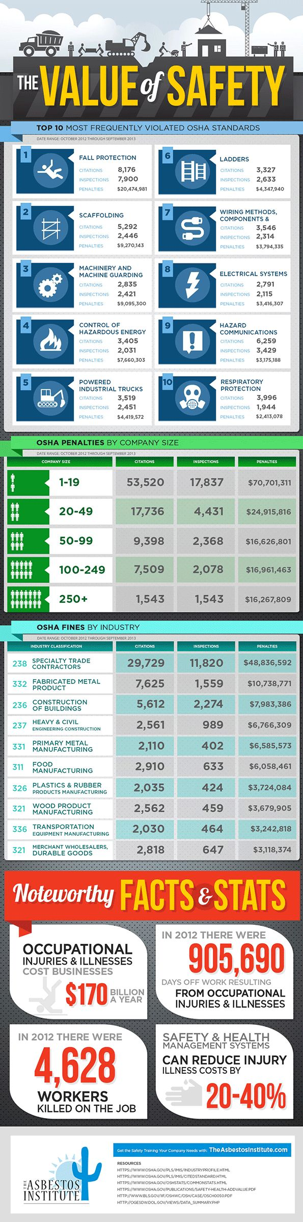 De waarde van de veiligheid [Infographic] | OSHA content van EHS Today. Volgens het Bureau of Labor Statistics waren er 4405 dodelijke arbeidsongevallen op werkplekken in de VS in het jaar 2013