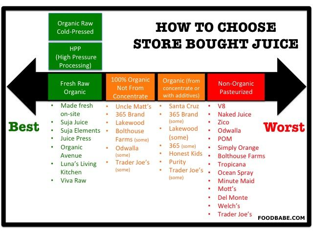 Don't Fall Victim to Tricky Juice Labels - good info that I haven't seen before.