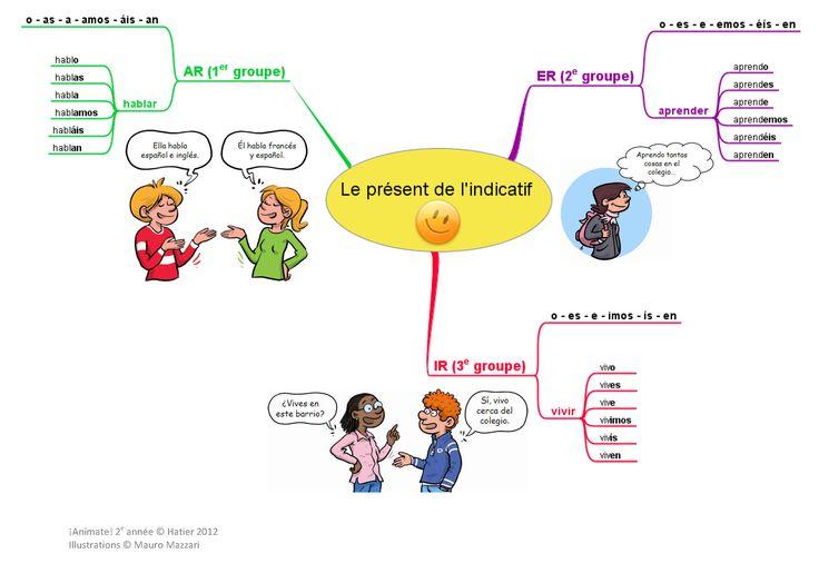 """Résultat de recherche d'images pour """"liste verbes espagnol"""""""