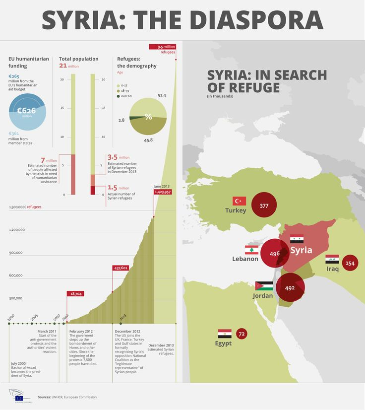 In Search Of Refuge The Syrian Diaspora Via Unhcr European Commission