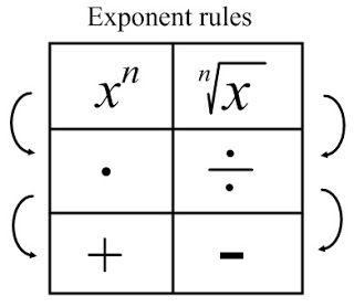 Sweeney Math: How I see exponent rules (and log rules)