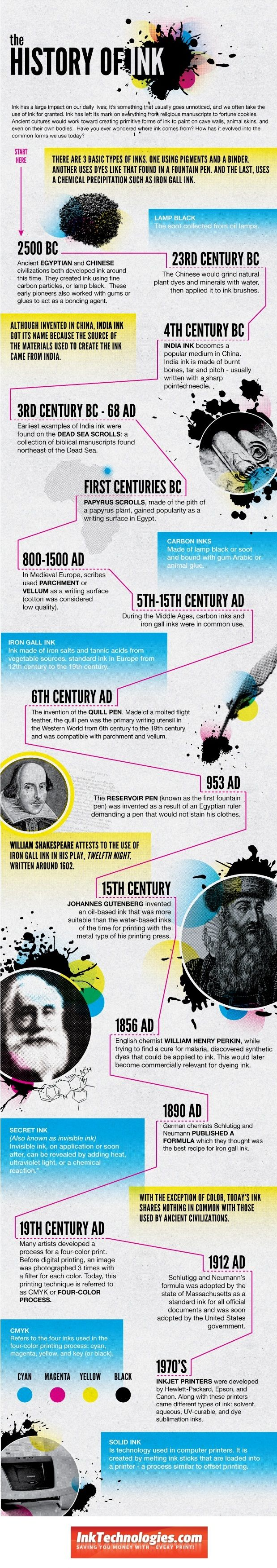 The History of Ink