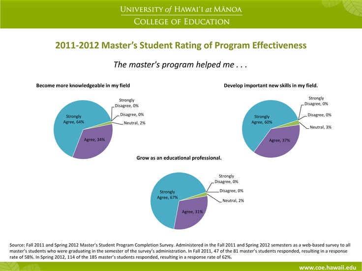 Infographic: COE Master's Students rate our programs. | Measuring ...