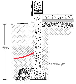 Diagram showing frost line depth; the level at which soil