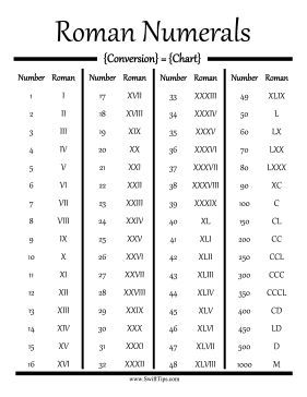 Convert Standard Numbers Into Roman Numerals Using This