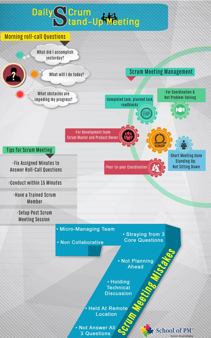 9 best pmp exam prep course images on pinterest pmp exam prep this infographic deals with daily scrum stand up meeting for effective running of the agile business theoriespmp exam 1betcityfo Gallery