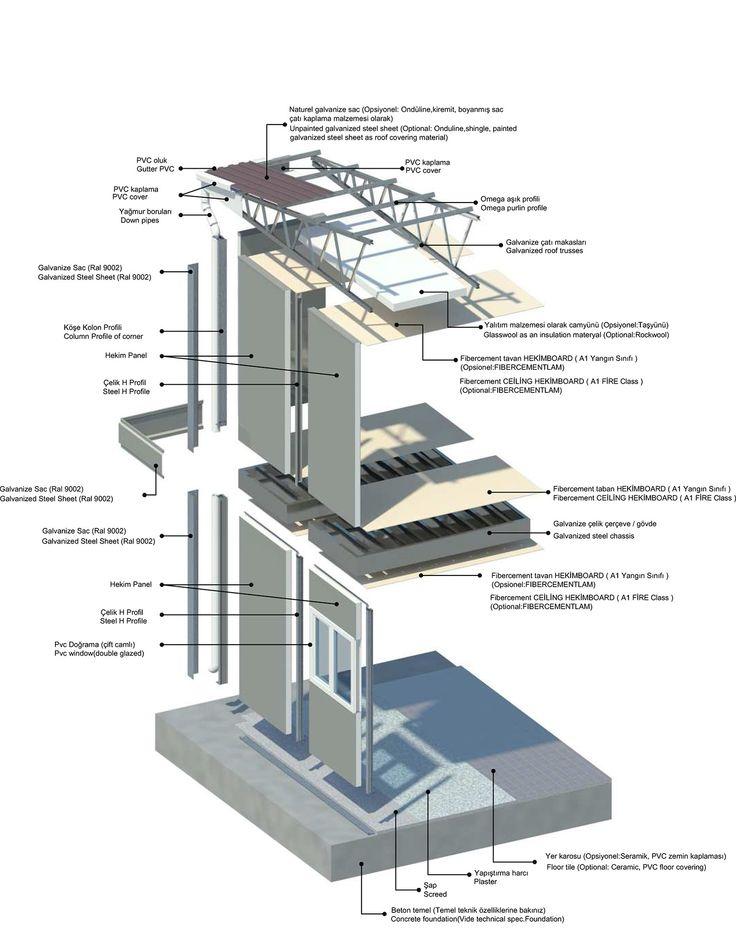Hekim Panel Sistem Detayları http://www.prefabrikyapi.com/kabin